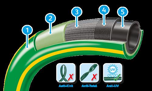 Ultraflex Green Hose Web Graphic